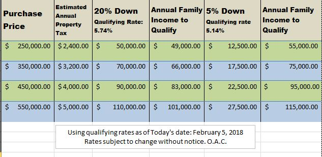 ... Easily Figure Out How Much You Can Afford. Hopefully This Chart Below  Can Help You Figure Things Out. For A More Accurate Estimate Feel Free To  Give Us ...
